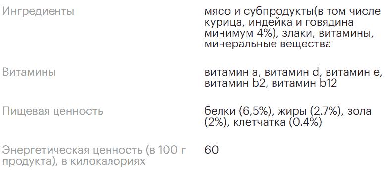 Состав Чаппи Мясное Изобилие